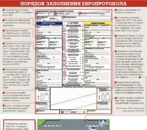 заполнить европротокол при ДТП правильно