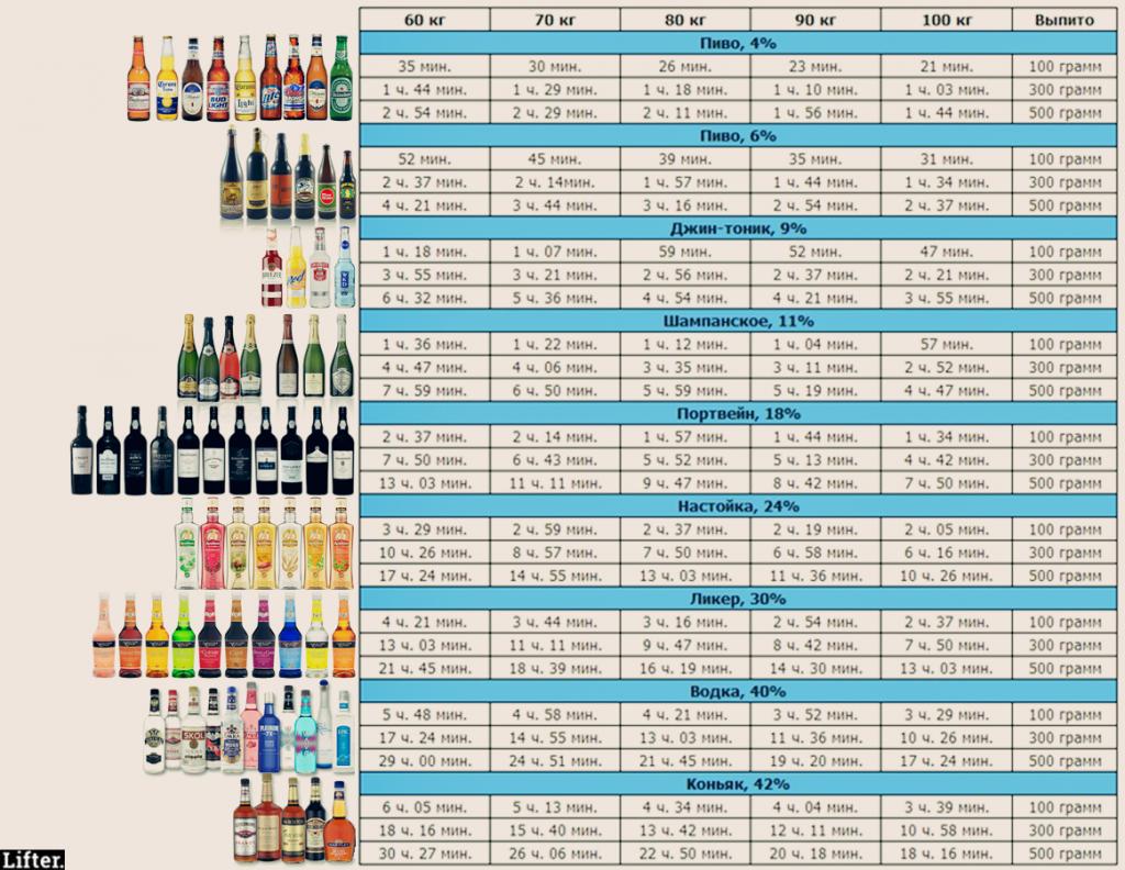 как быстро выводится алкоголь из организма
