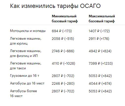 базовые тарифы ОСАГО 2019