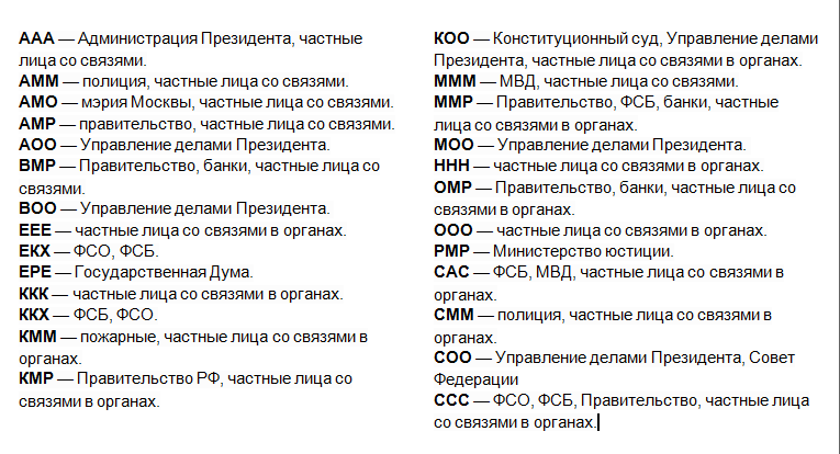 серии блатных номеров столицы